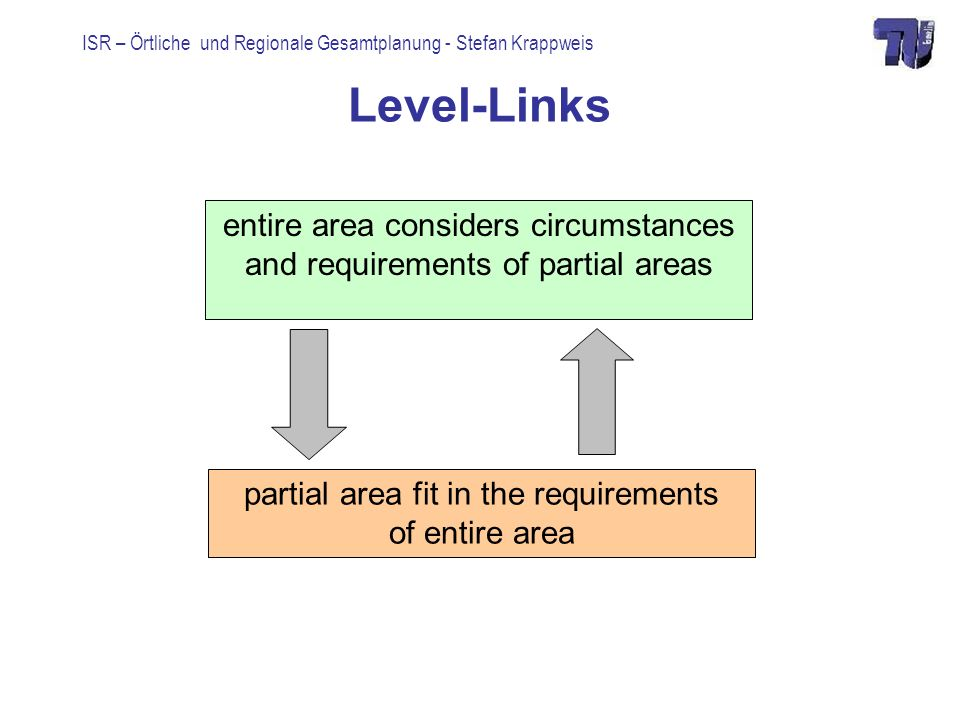 ISR – Örtliche und Regionale Gesamtplanung - Stefan Krappweis Level-Links entire area considers circumstances and requirements of partial areas partial area fit in the requirements of entire area