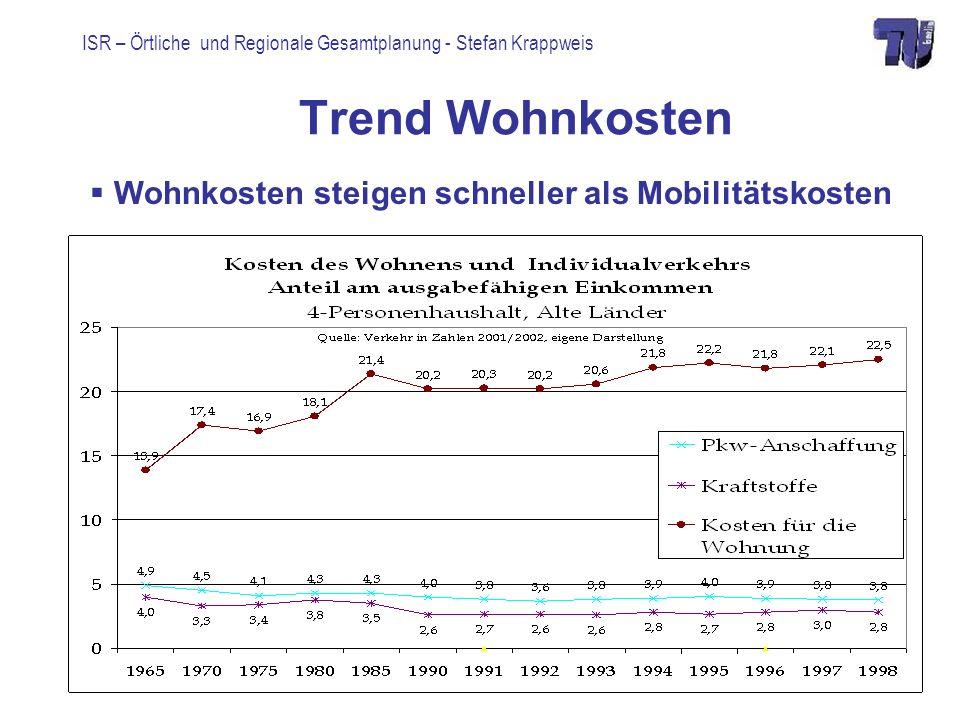 ISR – Örtliche und Regionale Gesamtplanung - Stefan Krappweis Trend Wohnkosten Wohnkosten steigen schneller als Mobilitätskosten