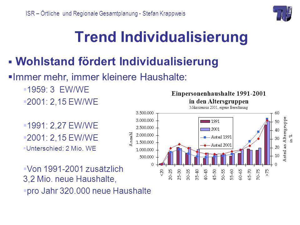 ISR – Örtliche und Regionale Gesamtplanung - Stefan Krappweis Trend Individualisierung Wohlstand fördert Individualisierung Immer mehr, immer kleinere