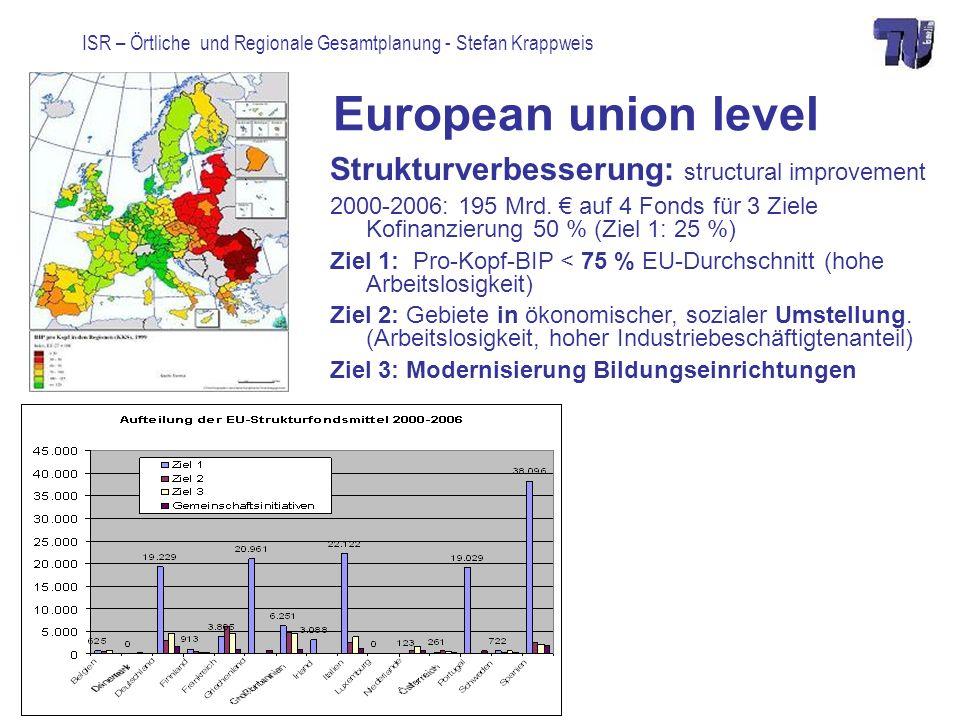 ISR – Örtliche und Regionale Gesamtplanung - Stefan Krappweis European union level Strukturverbesserung: structural improvement 2000-2006: 195 Mrd. au