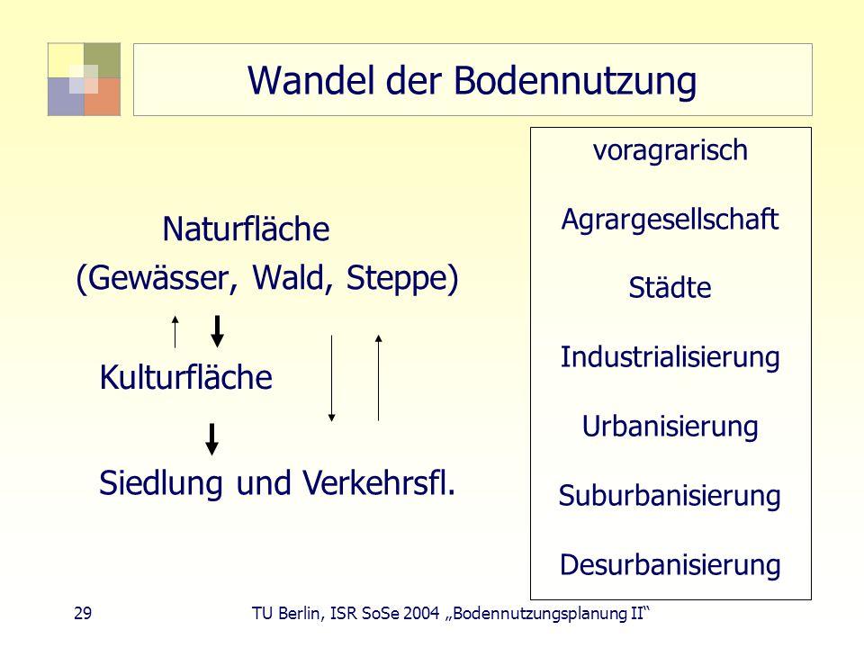 29 TU Berlin, ISR SoSe 2004 Bodennutzungsplanung II Wandel der Bodennutzung voragrarisch Agrargesellschaft Städte Industrialisierung Urbanisierung Sub