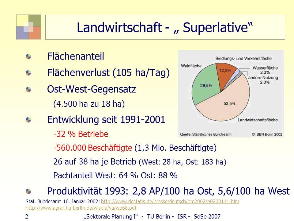 3Sektorale Planung I - TU Berlin - ISR - SoSe 2007 Produktivität der Landwirtschaft – Das Grundproblem des ländlichen Raumes Ein Landwirt ernährt 127 Menschen: mit Brot, nicht mit Arbeit