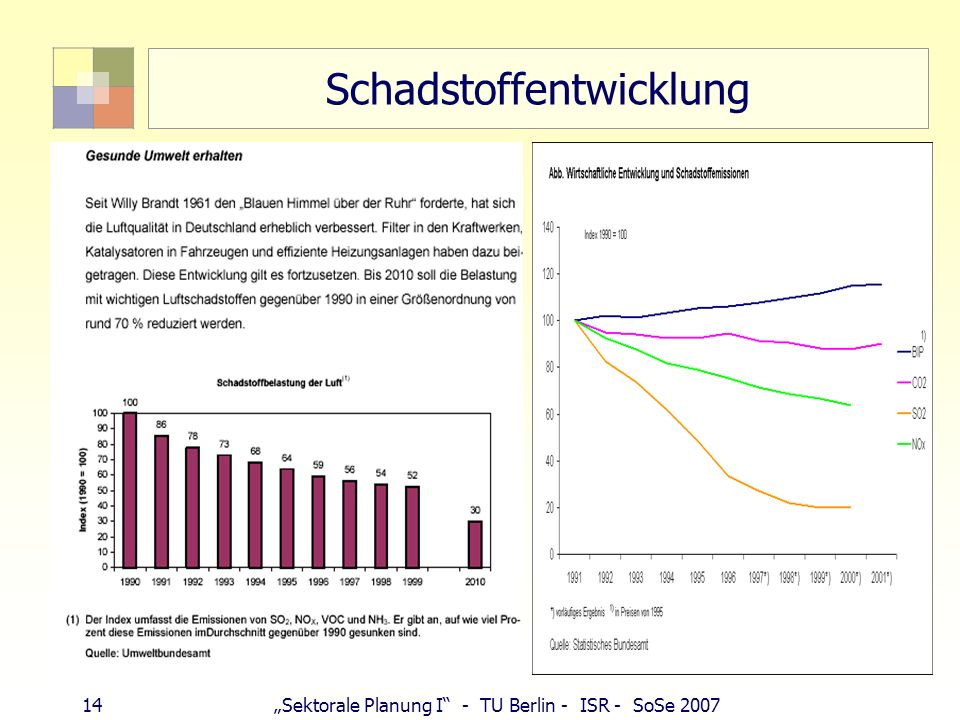 13Sektorale Planung I - TU Berlin - ISR - SoSe 2007 Schadstoffentwicklung 90er Jahre: geplantes Verbot von Kohleöfen in Berliner Innenstadt bis 2000,