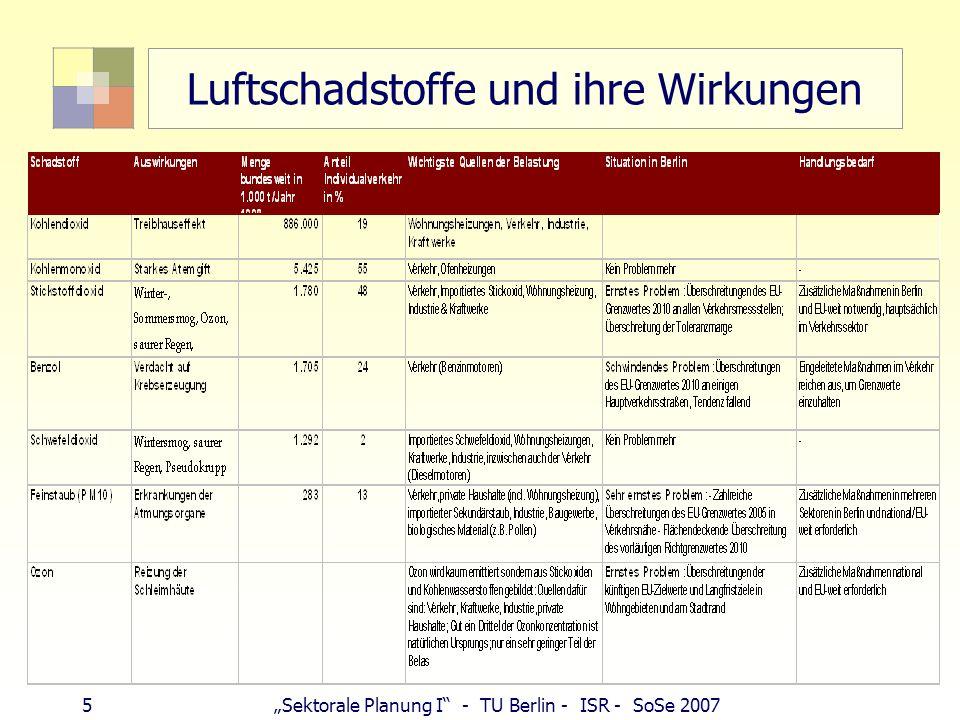 4Sektorale Planung I - TU Berlin - ISR - SoSe 2007 Emission, Immission Emission: Konzentration am Auspuff (Quelle) Immission: Konzentration an Nase