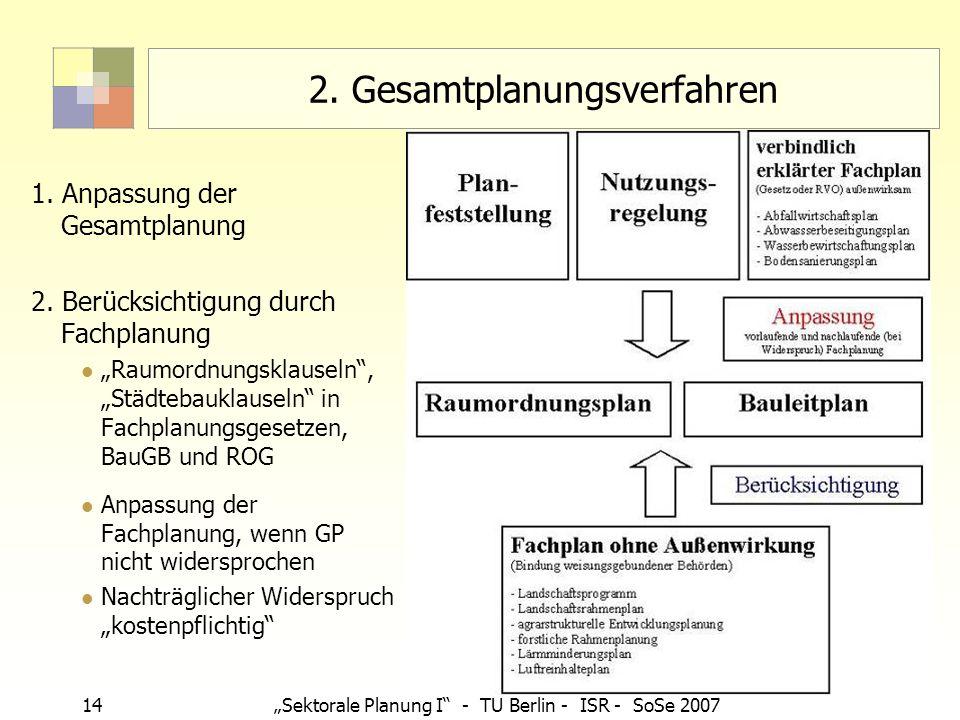 14Sektorale Planung I - TU Berlin - ISR - SoSe 2007 2. Gesamtplanungsverfahren 1. Anpassung der Gesamtplanung 2. Berücksichtigung durch Fachplanung Ra