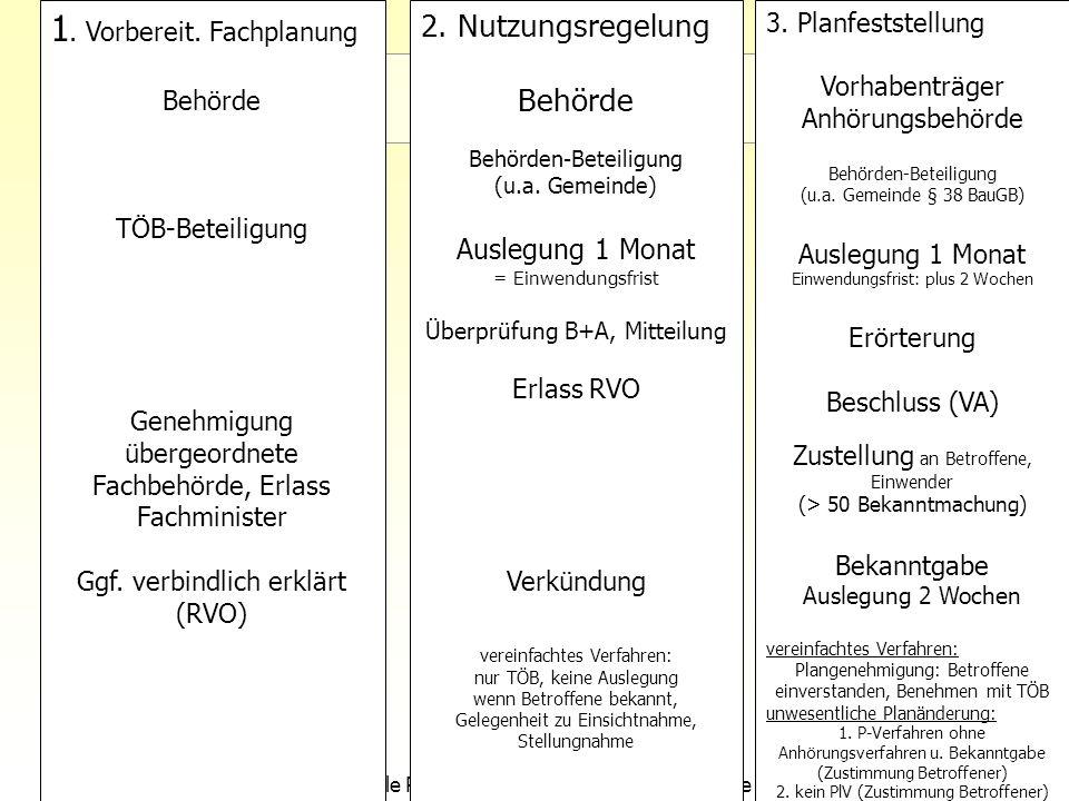 8Sektorale Planung I - TU Berlin - ISR - SoSe 2007 1. Vorbereit. Fachplanung Behörde TÖB-Beteiligung Genehmigung übergeordnete Fachbehörde, Erlass Fac