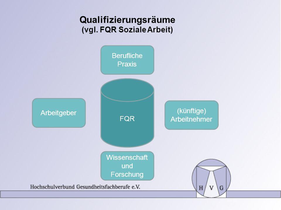 Qualifizierungsräume (vgl. FQR Soziale Arbeit) FQR Berufliche Praxis Arbeitgeber (künftige) Arbeitnehmer Wissenschaft und Forschung