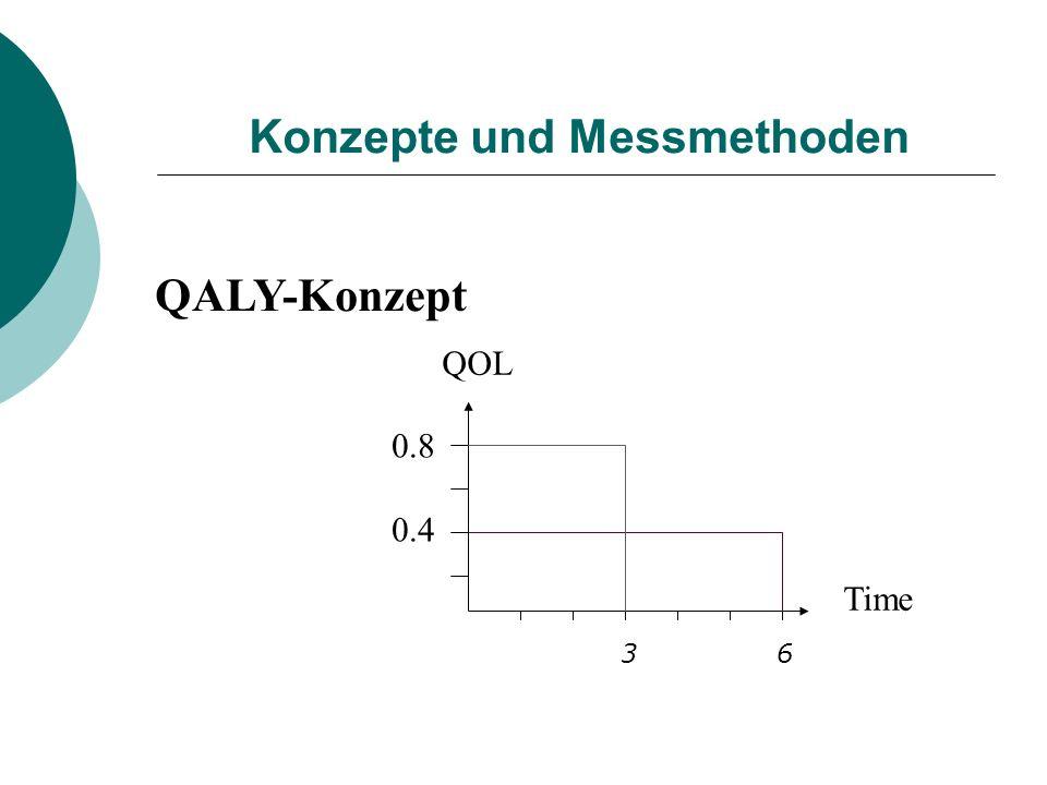 Konzepte und Messmethoden QOL 0.8 0.4 Time QALY-Konzept 3 6