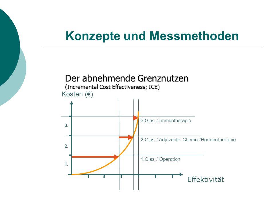 Konzepte und Messmethoden Der abnehmende Grenznutzen (Incremental Cost Effectiveness; ICE) Effektivität Kosten () 1. 3. 2. 1.Glas / Operation 2.Glas /