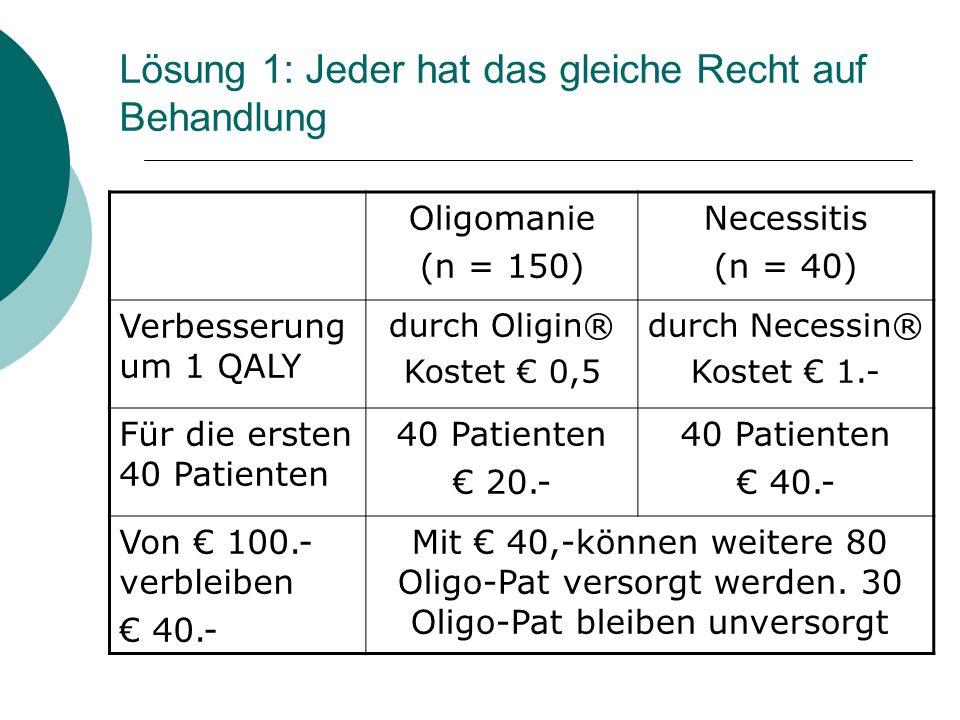 Lösung 1: Jeder hat das gleiche Recht auf Behandlung Oligomanie (n = 150) Necessitis (n = 40) Verbesserung um 1 QALY durch Oligin® Kostet 0,5 durch Ne