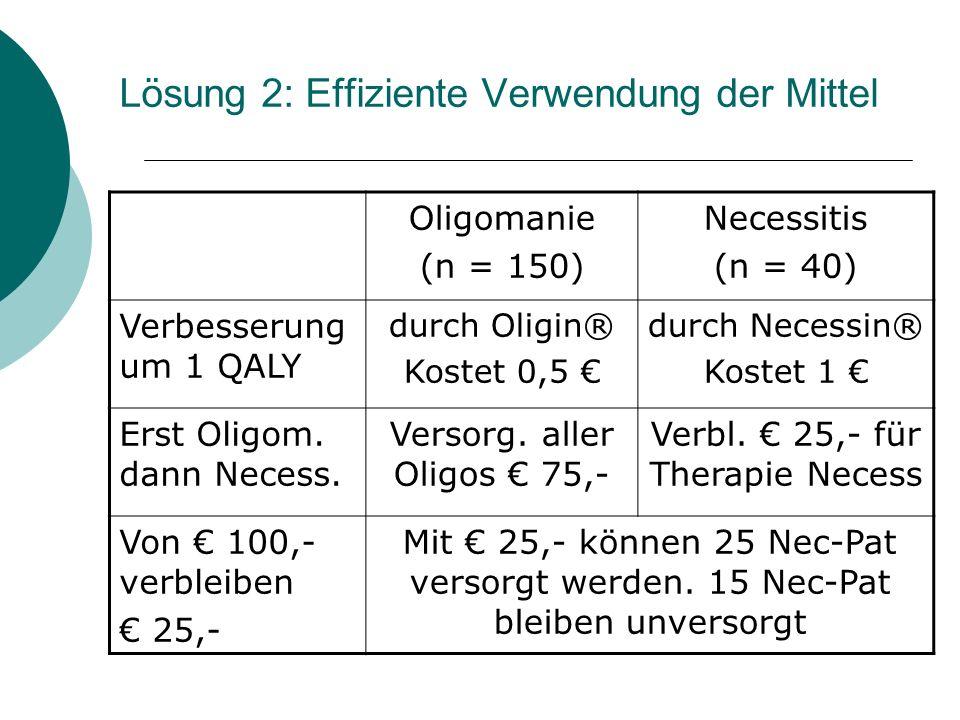 Lösung 2: Effiziente Verwendung der Mittel Oligomanie (n = 150) Necessitis (n = 40) Verbesserung um 1 QALY durch Oligin® Kostet 0,5 durch Necessin® Ko