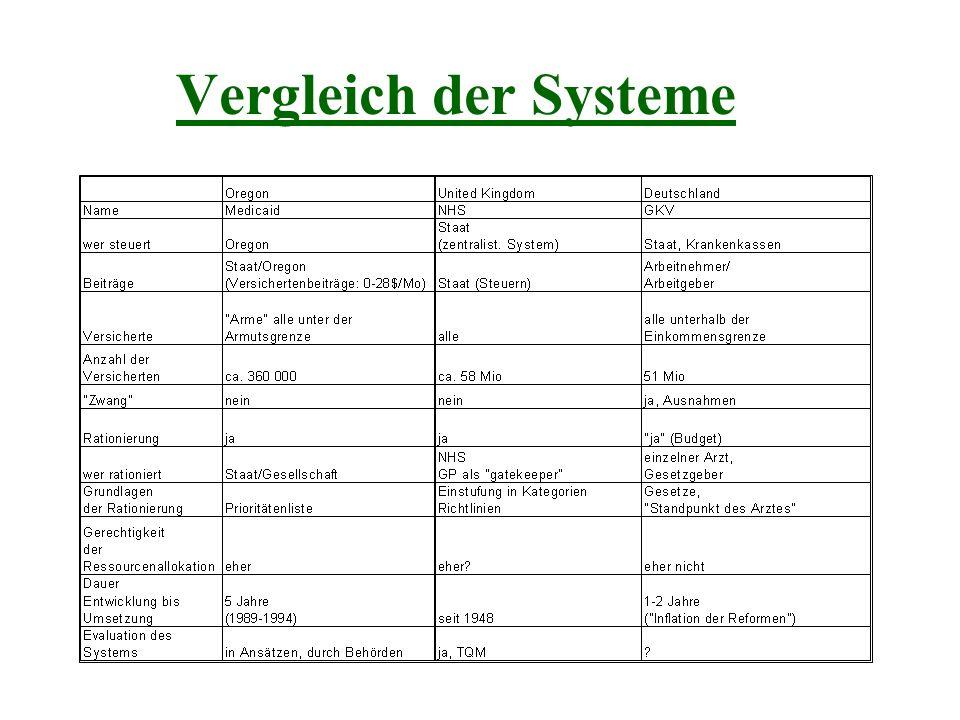 Vergleich der Systeme