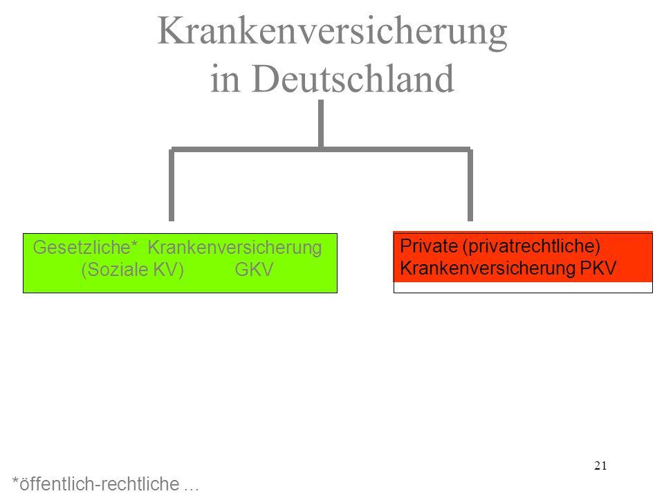 21 Krankenversicherung in Deutschland Solidaritätsprinzip Leistungen nach Bedarf Beiträge nach Belastbarkeit Überschuss: BS-Senkung Äquivalenzprinzip