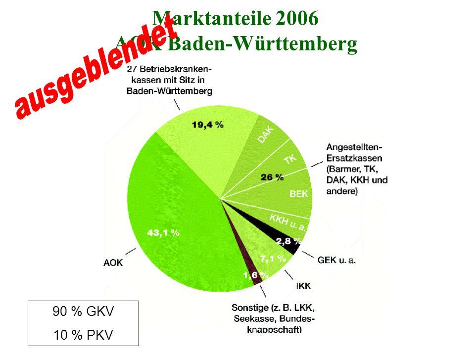 Marktanteile 2006 AOK Baden-Württemberg 90 % GKV 10 % PKV