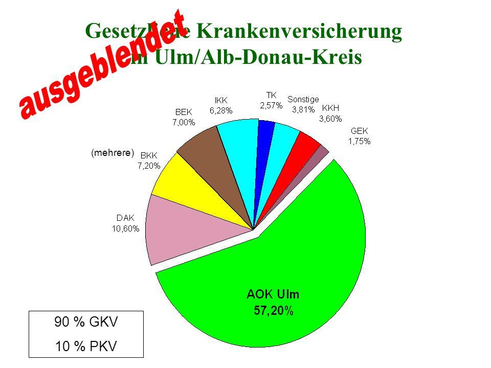 Gesetzliche Krankenversicherung in Ulm/Alb-Donau-Kreis (mehrere) 90 % GKV 10 % PKV