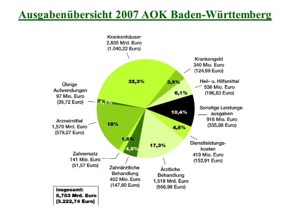 Ausgabenübersicht 2007 AOK Baden-Württemberg