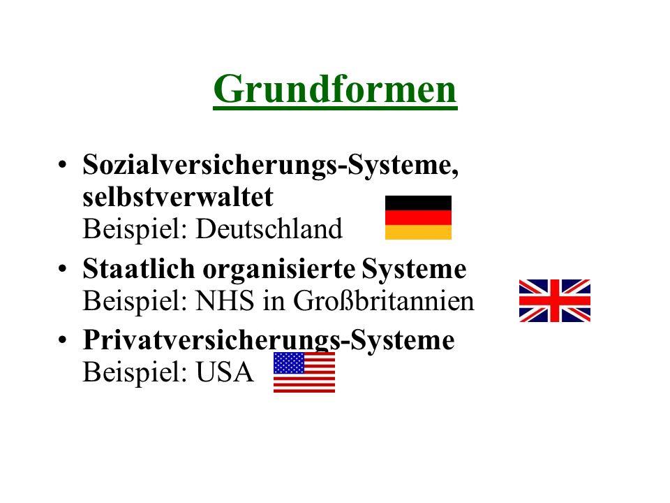 Grundformen Sozialversicherungs-Systeme, selbstverwaltet Beispiel: Deutschland Staatlich organisierte Systeme Beispiel: NHS in Großbritannien Privatversicherungs-Systeme Beispiel: USA