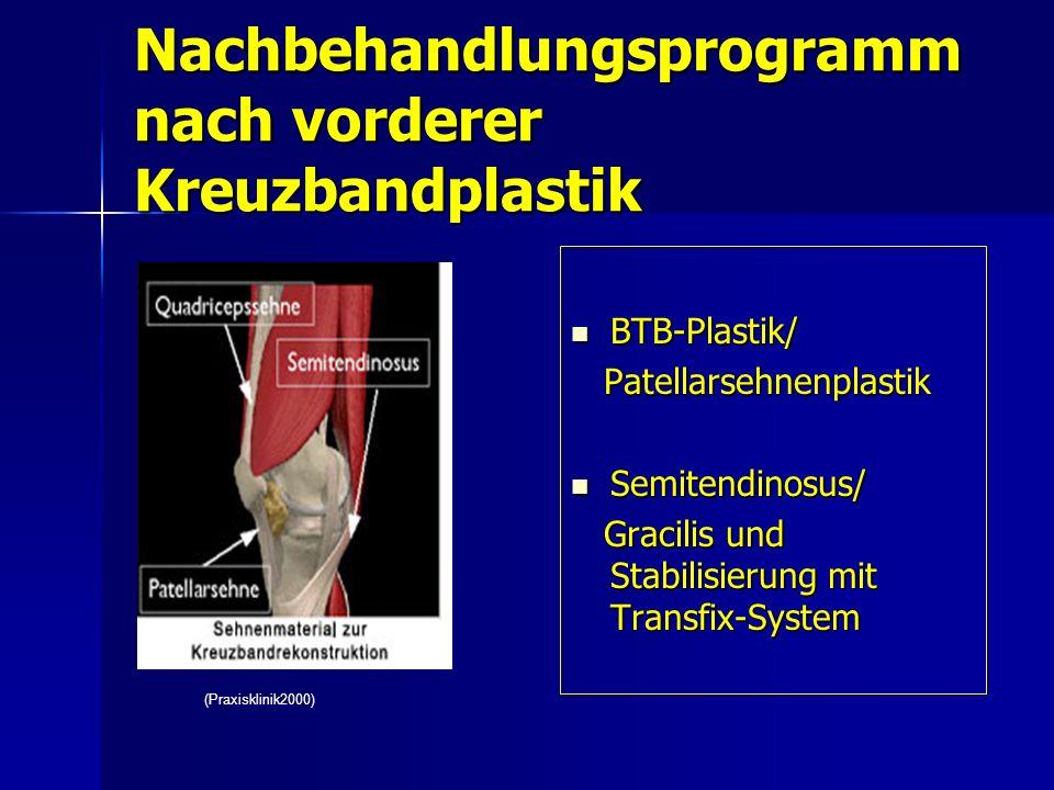Nachbehandlungsprogramm nach vorderer Kreuzbandplastik BTB-Plastik/ BTB-Plastik/ Patellarsehnenplastik Patellarsehnenplastik Semitendinosus/ Semitendi