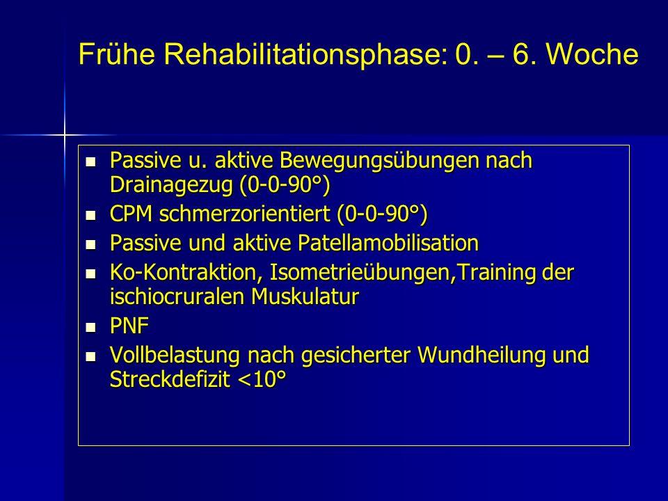 Passive u. aktive Bewegungsübungen nach Drainagezug (0-0-90°) Passive u. aktive Bewegungsübungen nach Drainagezug (0-0-90°) CPM schmerzorientiert (0-0