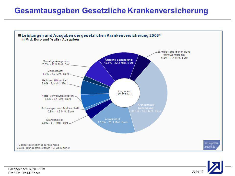 Fachhochschule Neu-Ulm Prof. Dr. Uta M. Feser Seite 14 Gesamtausgaben Gesetzliche Krankenversicherung
