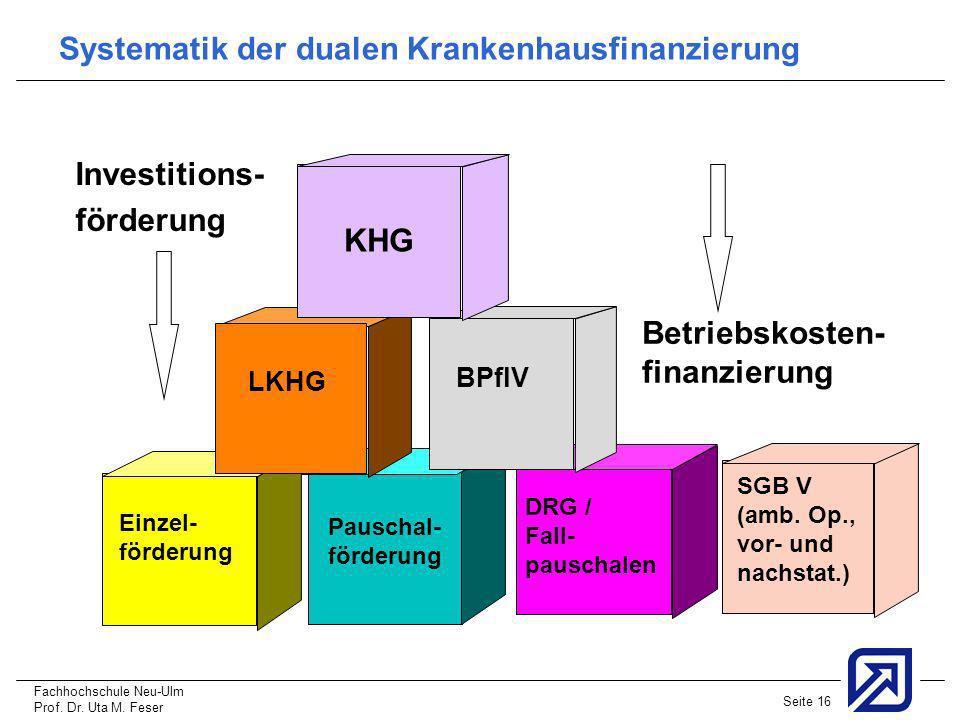 Fachhochschule Neu-Ulm Prof. Dr. Uta M. Feser Seite 16 Systematik der dualen Krankenhausfinanzierung Investitions- förderung LKHG Einzel- förderung Pa