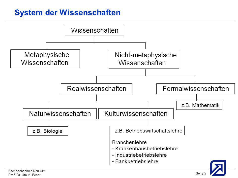 Fachhochschule Neu-Ulm Prof. Dr. Uta M. Feser Seite 5 System der Wissenschaften Wissenschaften Metaphysische Wissenschaften Nicht-metaphysische Wissen
