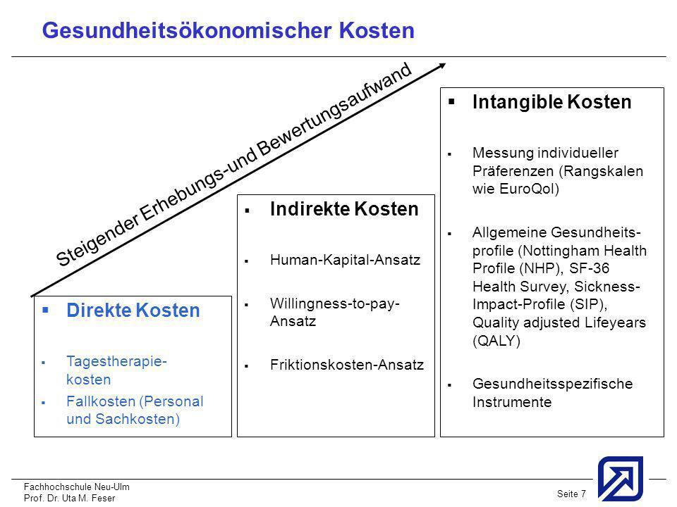 Fachhochschule Neu-Ulm Prof. Dr. Uta M. Feser Seite 7 Indirekte Kosten Human-Kapital-Ansatz Willingness-to-pay- Ansatz Friktionskosten-Ansatz Direkte