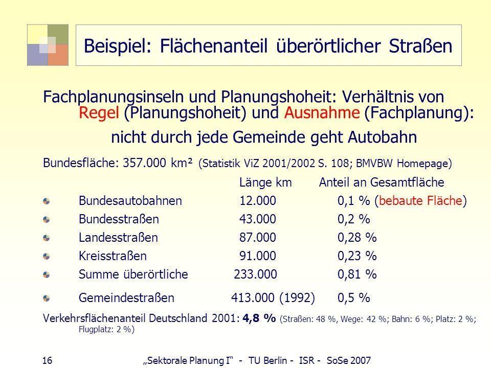 16 Sektorale Planung I - TU Berlin - ISR - SoSe 2007 Beispiel: Flächenanteil überörtlicher Straßen Fachplanungsinseln und Planungshoheit: Verhältnis v