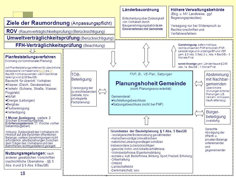 18 Sektorale Planung I - TU Berlin - ISR - SoSe 2007 FNP, B-, VE-Plan, Satzungen Planungshoheit Gemeinde (nicht Planungssouveränität) Gemeinderat: Auf