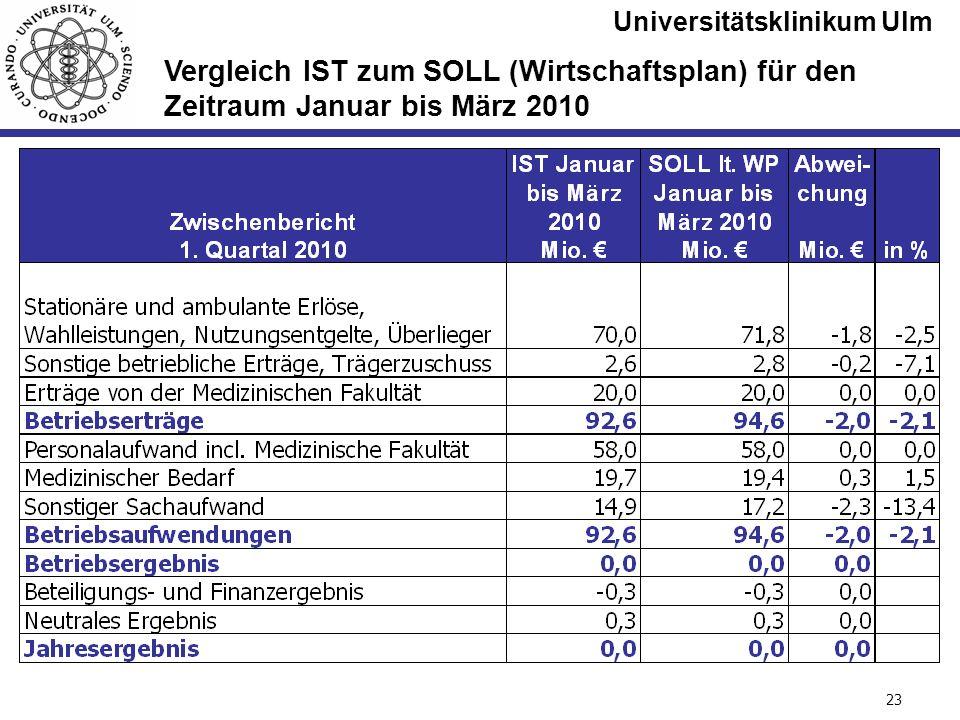 Universitätsklinikum Ulm Seite #23 Vergleich IST zum SOLL (Wirtschaftsplan) für den Zeitraum Januar bis März 2010