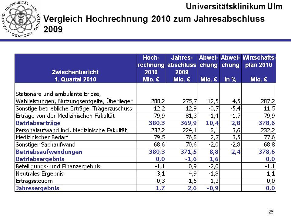 Universitätsklinikum Ulm Seite #25 Vergleich Hochrechnung 2010 zum Jahresabschluss 2009