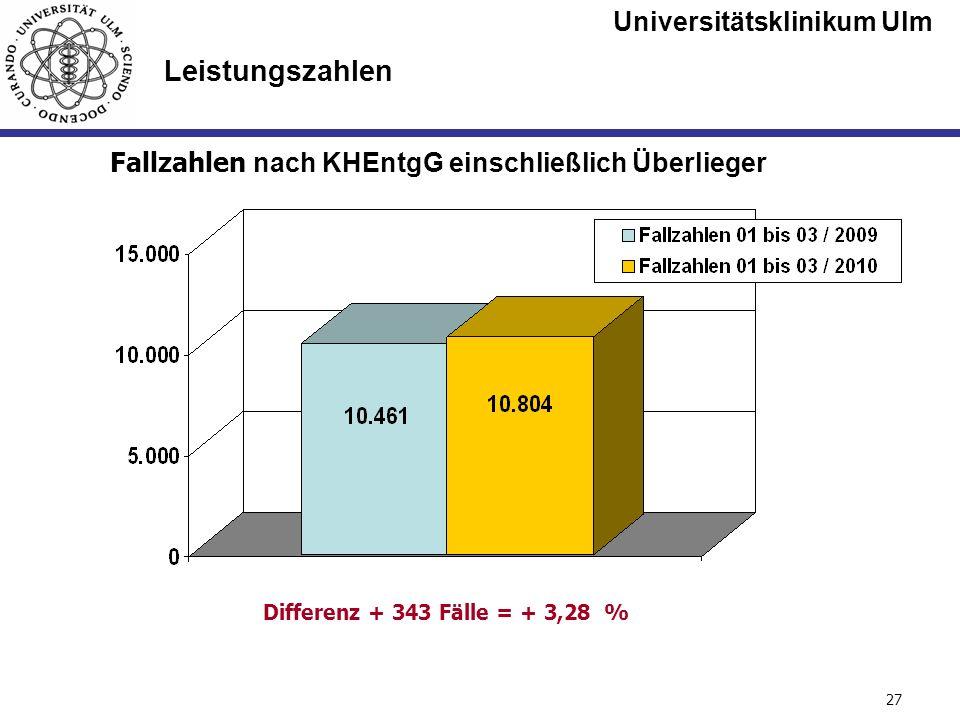Universitätsklinikum Ulm Seite #27 Leistungszahlen Fallzahlen nach KHEntgG einschließlich Überlieger Differenz + 343 Fälle = + 3,28 %