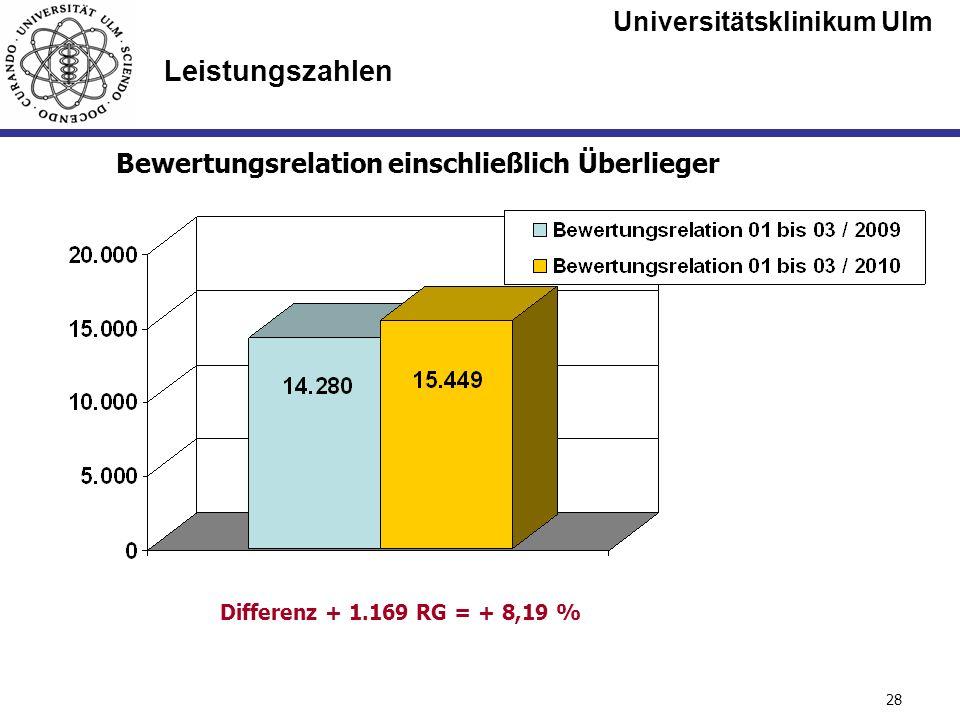 Universitätsklinikum Ulm Seite #28 Leistungszahlen Bewertungsrelation einschließlich Überlieger Differenz + 1.169 RG = + 8,19 %