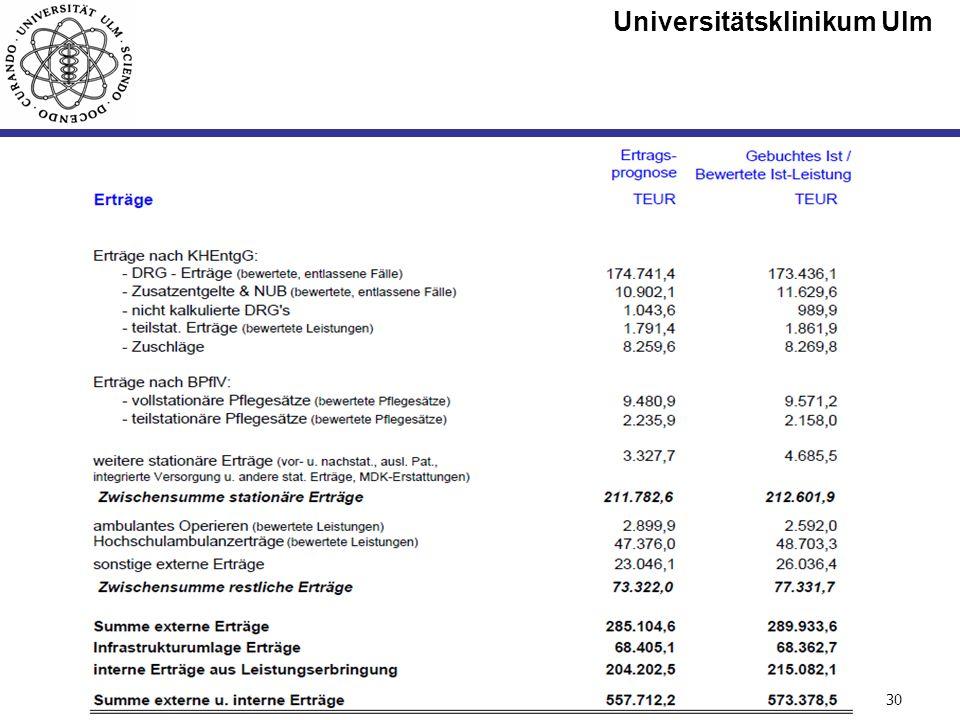 Universitätsklinikum Ulm Seite #30