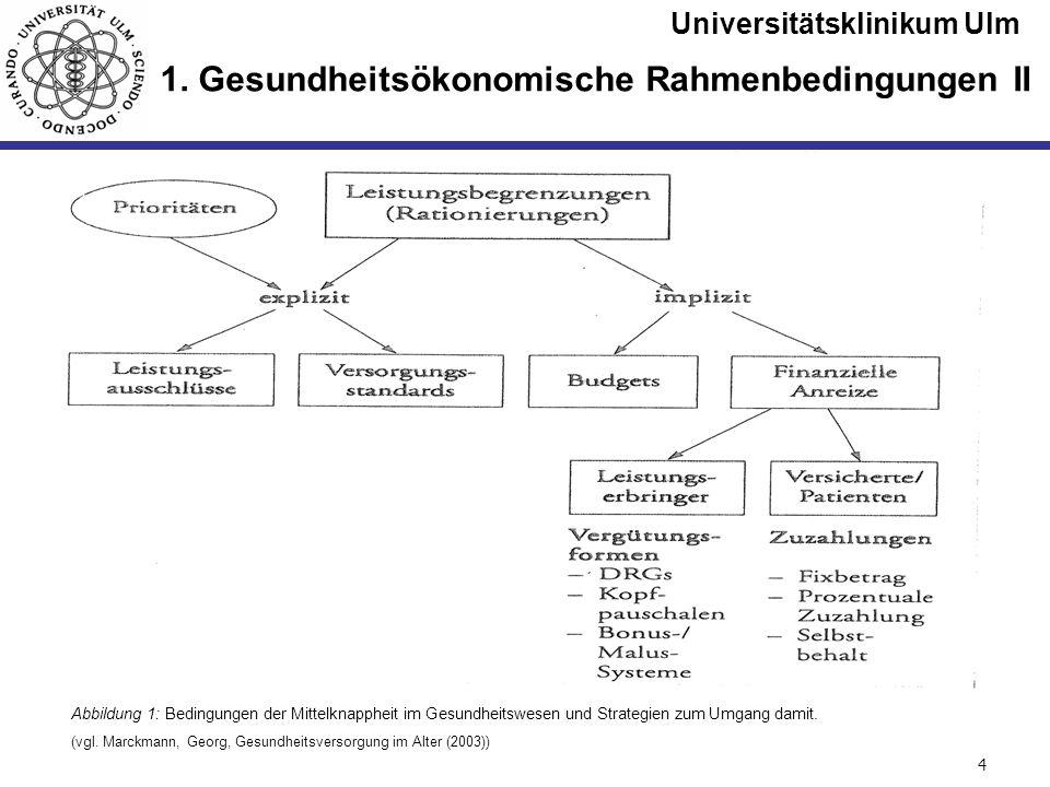 Universitätsklinikum Ulm Seite #4 1. Gesundheitsökonomische Rahmenbedingungen II Abbildung 1: Bedingungen der Mittelknappheit im Gesundheitswesen und