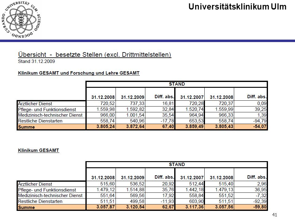 Universitätsklinikum Ulm Seite #41