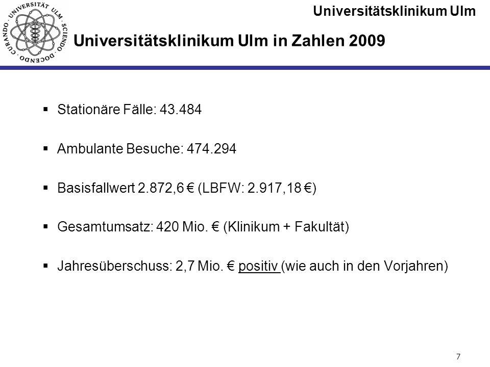 Universitätsklinikum Ulm Seite #7 Universitätsklinikum Ulm in Zahlen 2009 Stationäre Fälle: 43.484 Ambulante Besuche: 474.294 Basisfallwert 2.872,6 (L
