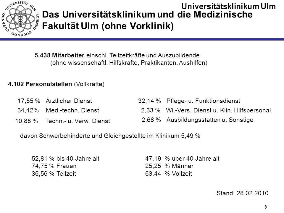Universitätsklinikum Ulm Seite #8 Das Universitätsklinikum und die Medizinische Fakultät Ulm (ohne Vorklinik) 5.438 Mitarbeiter einschl. Teilzeitkräft