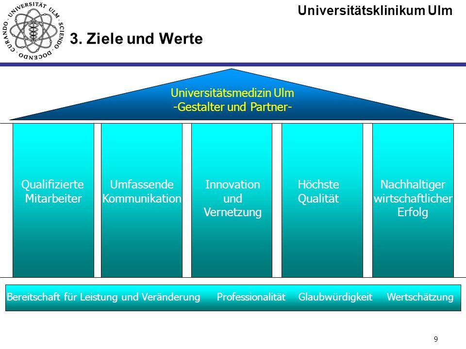 Universitätsklinikum Ulm Seite #9 3. Ziele und Werte Höchste Qualität Innovation und Vernetzung Nachhaltiger wirtschaftlicher Erfolg Umfassende Kommun