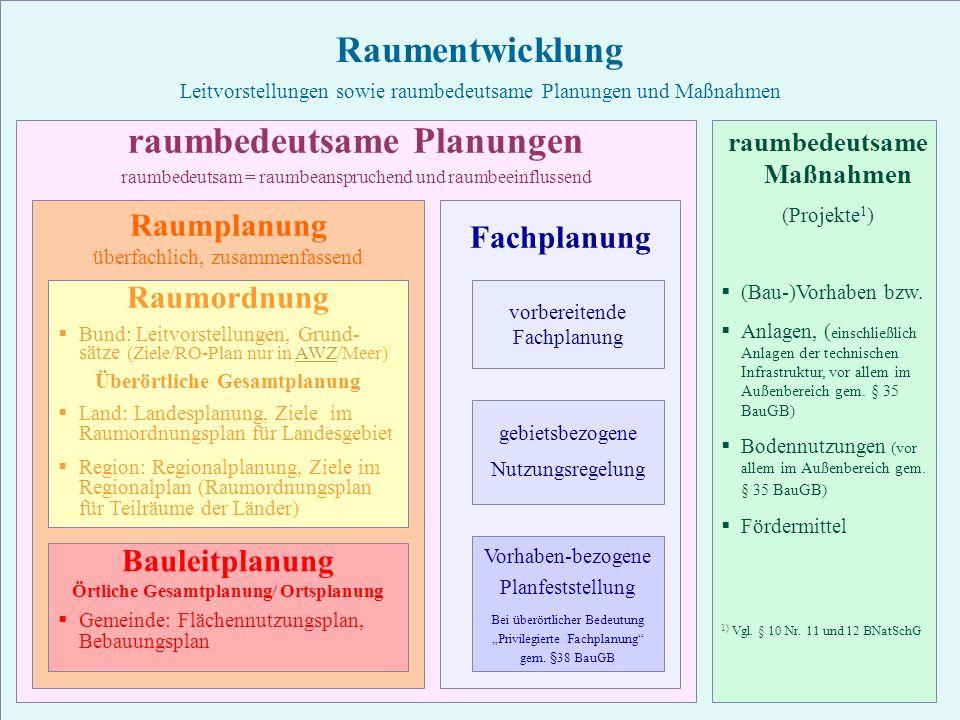 21 TU Berlin - ISR - Einführung SSP III Örtliche und Regionale Gesamtplanung Ü bersicht raumbedeutsame Planung Raumentwicklung Leitvorstellungen sowie