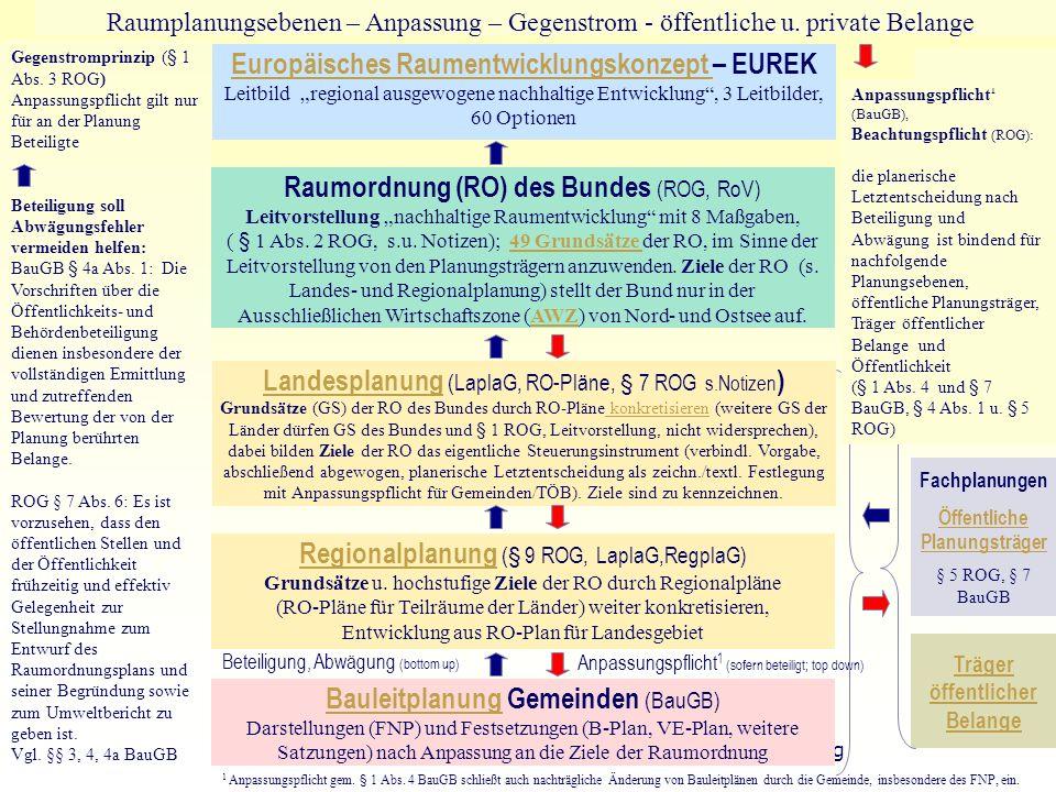 24 TU Berlin - ISR - Einführung SSP III Örtliche und Regionale Gesamtplanung Europäisches Raumentwicklungskonzept Europäisches Raumentwicklungskonzept
