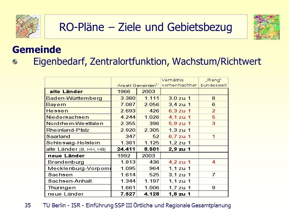 35 TU Berlin - ISR - Einführung SSP III Örtliche und Regionale Gesamtplanung RO-Pläne – Ziele und Gebietsbezug Gemeinde Eigenbedarf, Zentralortfunktio