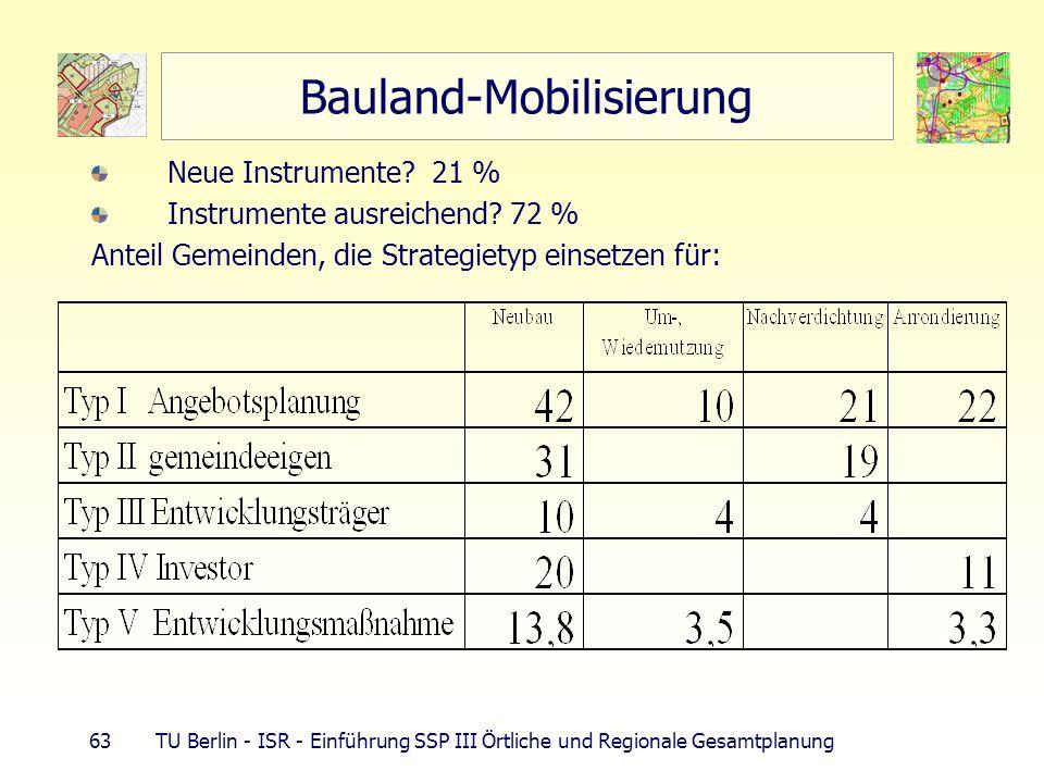 63 TU Berlin - ISR - Einführung SSP III Örtliche und Regionale Gesamtplanung Bauland-Mobilisierung Neue Instrumente? 21 % Instrumente ausreichend? 72
