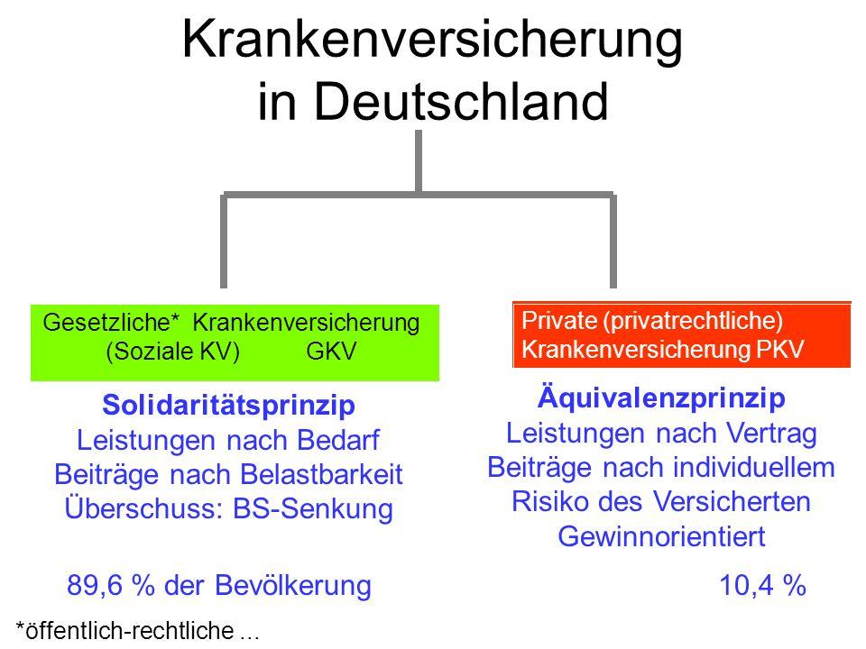 Krankenversicherung in Deutschland Solidaritätsprinzip Leistungen nach Bedarf Beiträge nach Belastbarkeit Überschuss: BS-Senkung Äquivalenzprinzip Lei