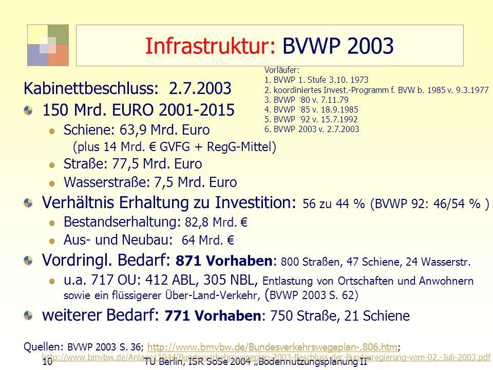 10 TU Berlin, ISR SoSe 2004 Bodennutzungsplanung II Infrastruktur: BVWP 2003 Kabinettbeschluss: 2.7.2003 150 Mrd. EURO 2001-2015 Schiene: 63,9 Mrd. Eu