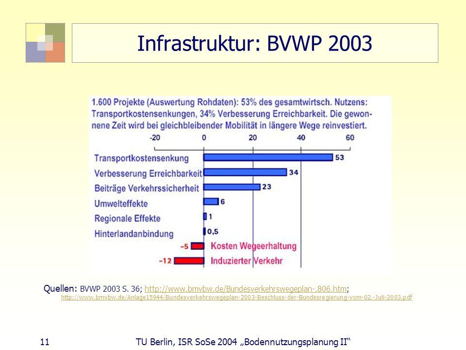 11 TU Berlin, ISR SoSe 2004 Bodennutzungsplanung II Infrastruktur: BVWP 2003 Quellen: BVWP 2003 S. 36; http://www.bmvbw.de/Bundesverkehrswegeplan-.806
