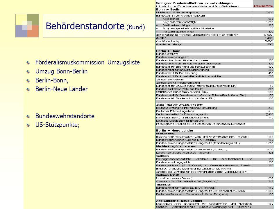 22 TU Berlin, ISR SoSe 2004 Bodennutzungsplanung II Behördenstandorte (Bund) Förderalismuskommission Umzugsliste Umzug Bonn-Berlin Berlin-Bonn, Berlin