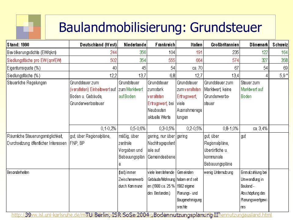 39 TU Berlin, ISR SoSe 2004 Bodennutzungsplanung II Baulandmobilisierung: Grundsteuer http://www.isl.uni-karlsruhe.de/module/flaechennutzungsplanung/f
