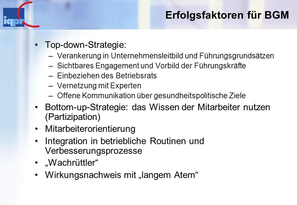 Erfolgsfaktoren für BGM Top-down-Strategie: –Verankerung in Unternehmensleitbild und Führungsgrundsätzen –Sichtbares Engagement und Vorbild der Führun