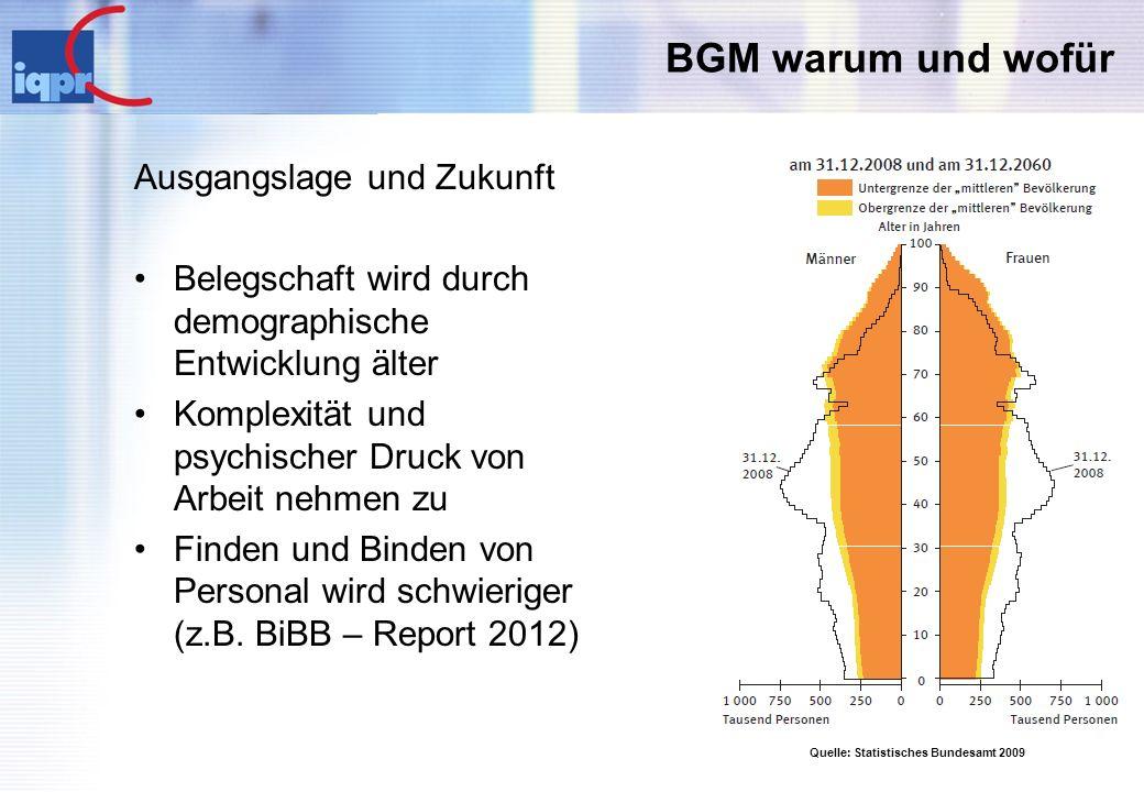 BGM warum und wofür Ausgangslage und Zukunft Belegschaft wird durch demographische Entwicklung älter Komplexität und psychischer Druck von Arbeit nehm